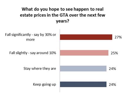 2019年加拿大房市 会不会暴跌?这应该是最靠谱的预测 ......