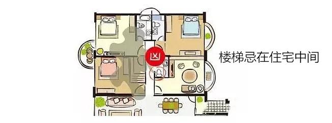 楼梯忌设在住宅正中央