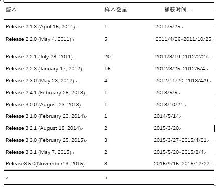 中国关键领域遭受美国CIA 11 年的网络攻击
