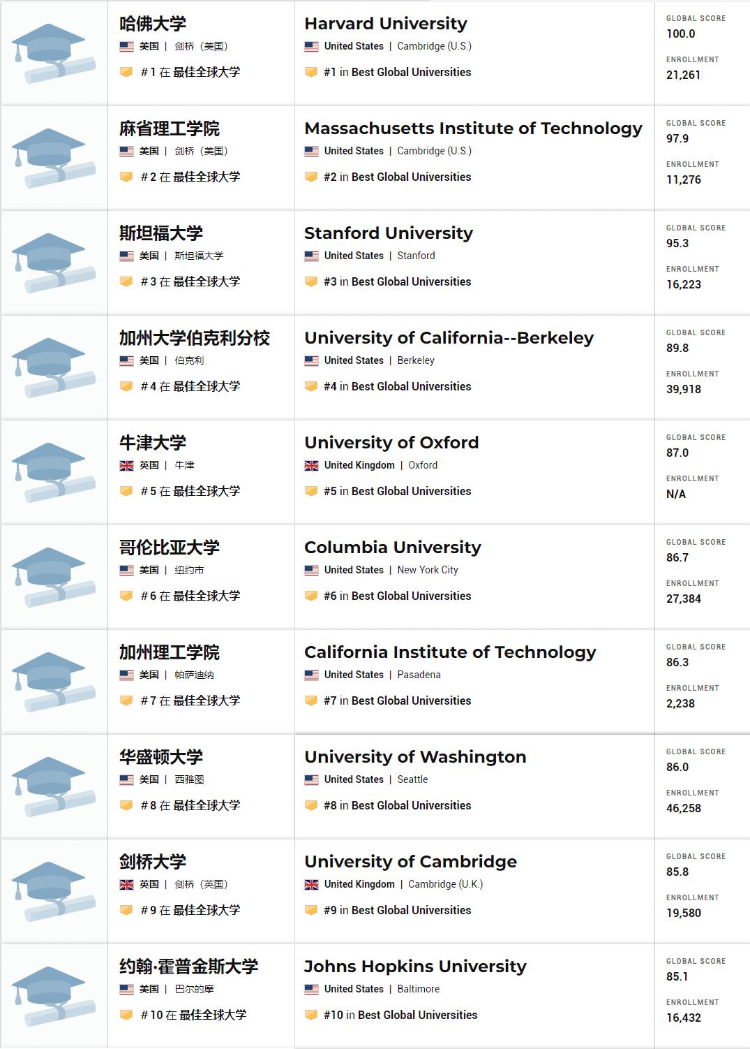 2021年全球最佳大学排名 1-10