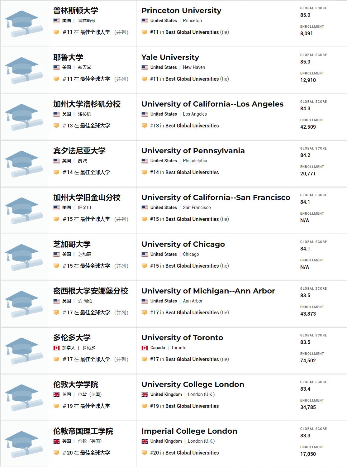 2021年全球最佳大学排名 11-20