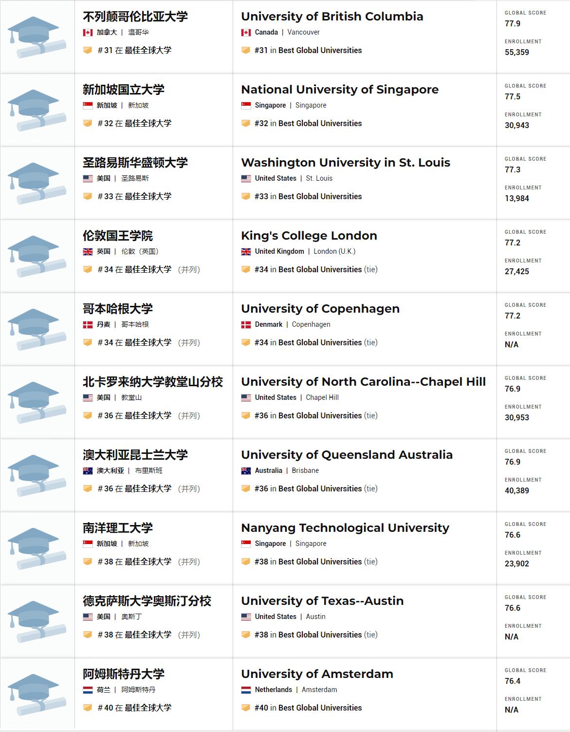 2021年全球最佳大学排名 31-40