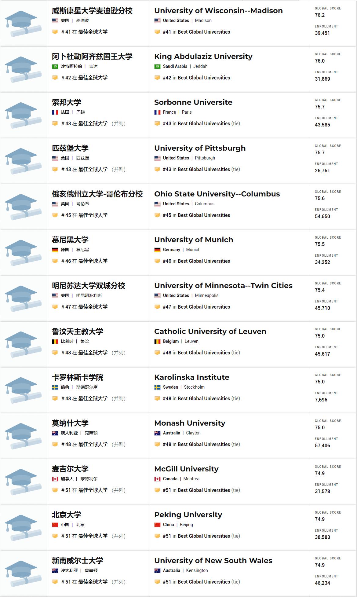 2021年全球最佳大学排名 41-51