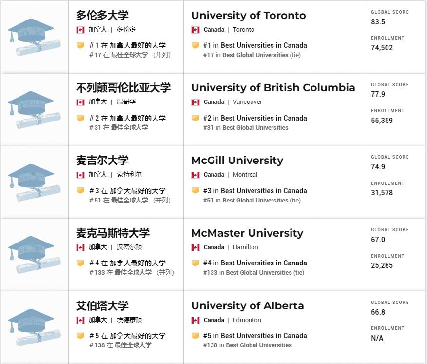 canada-universities-ranking