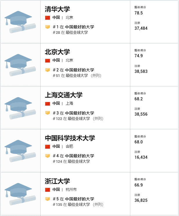 chinese-universities-ranking